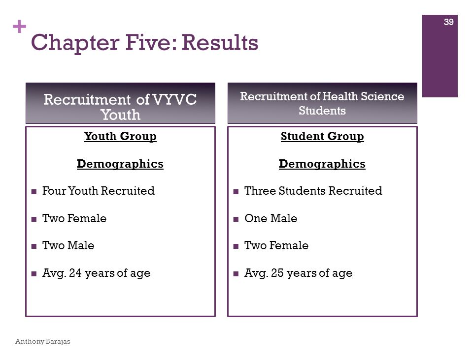 + Chapter Five: Results Youth Group Demographics Four Youth Recruited Two Female Two Male Avg. 24 years of age Student Group Demographics Three Studen