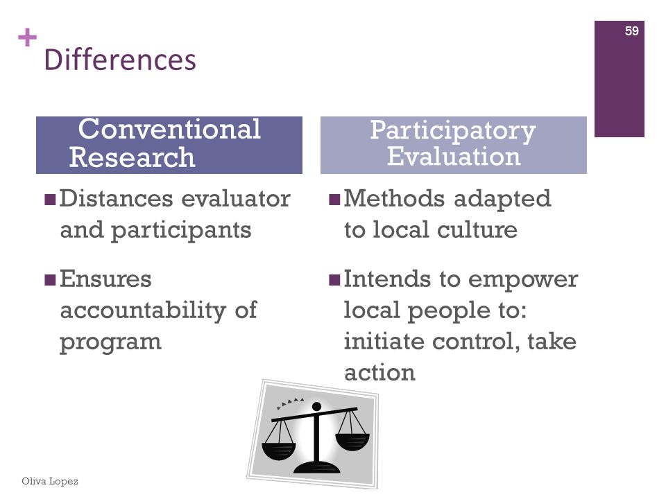 + Differences Distances evaluator and participants Ensures accountability of program Methods adapted to local culture Intends to empower local people