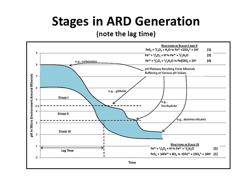 Stages in ARD Generation (note the lag time)