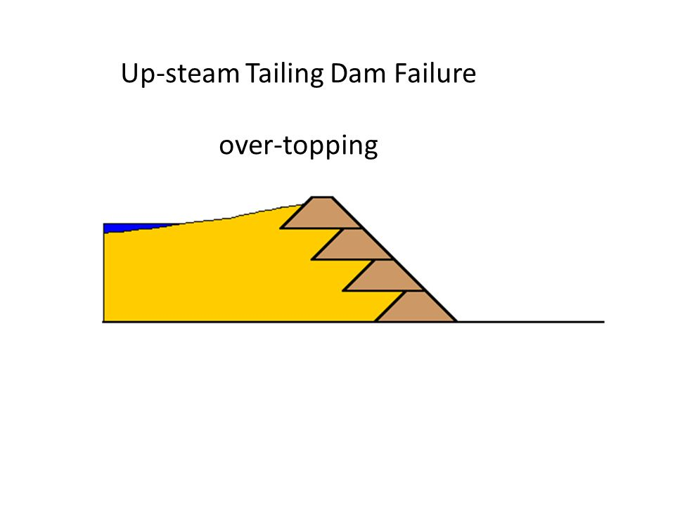 Up-steam Tailing Dam Failure over-topping