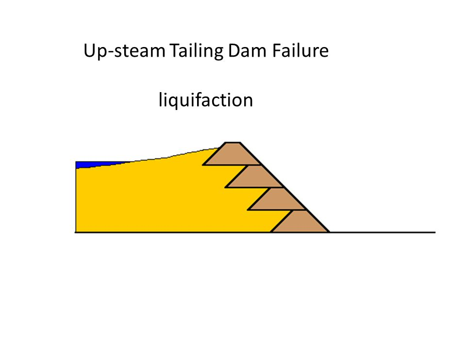 Up-steam Tailing Dam Failure liquifaction