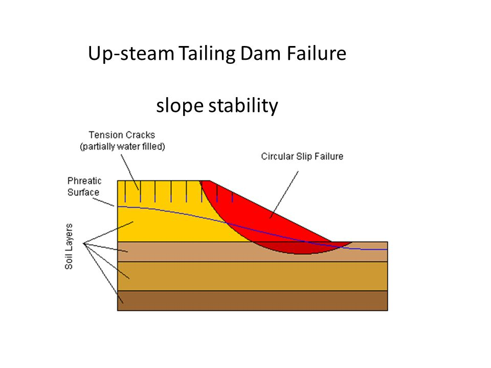 Up-steam Tailing Dam Failure slope stability