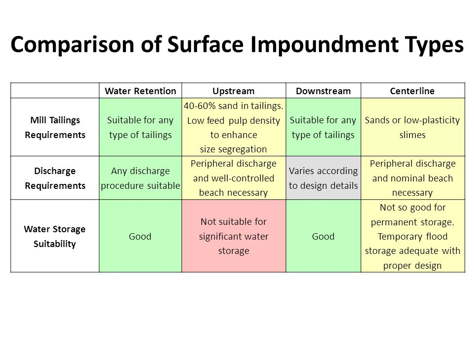 Comparison of Surface Impoundment Types Water RetentionUpstreamDownstreamCenterline Mill Tailings Requirements Suitable for any type of tailings 40-60