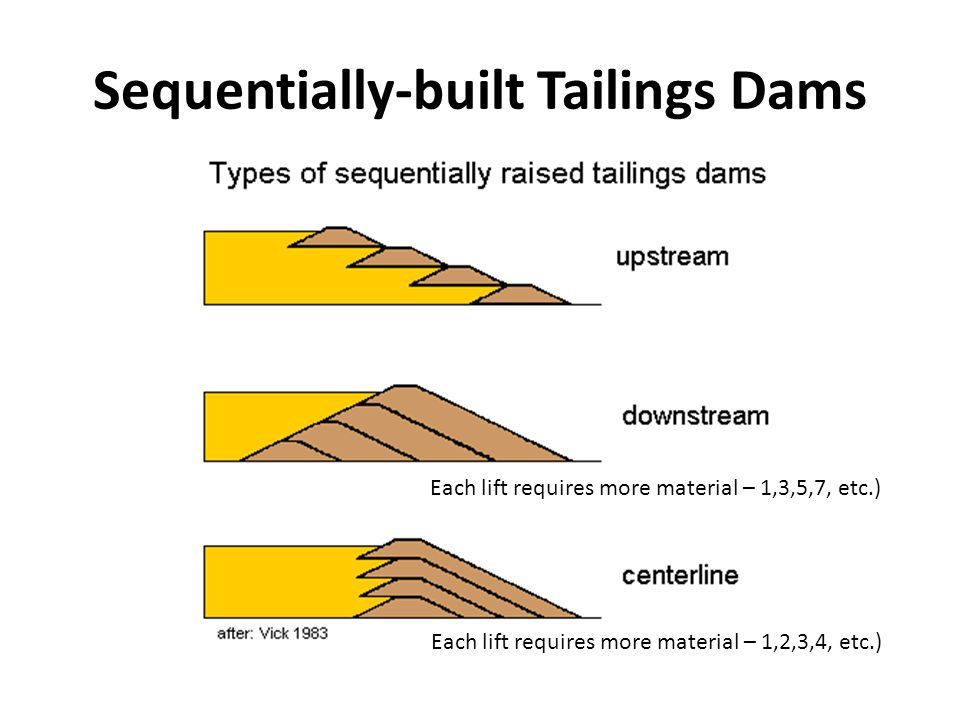 Sequentially-built Tailings Dams Each lift requires more material – 1,3,5,7, etc.) Each lift requires more material – 1,2,3,4, etc.)