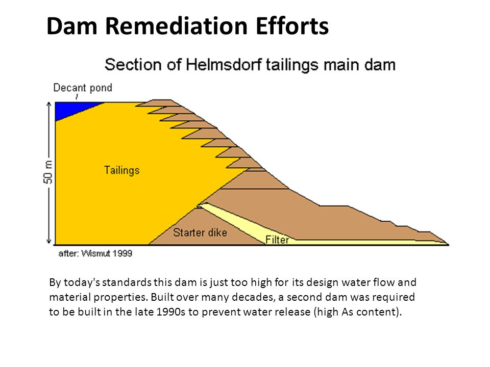 By today's standards this dam is just too high for its design water flow and material properties. Built over many decades, a second dam was required t