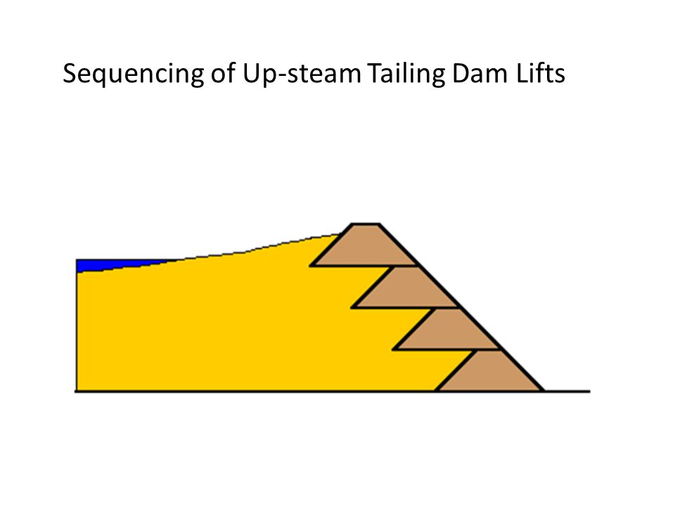 Sequencing of Up-steam Tailing Dam Lifts
