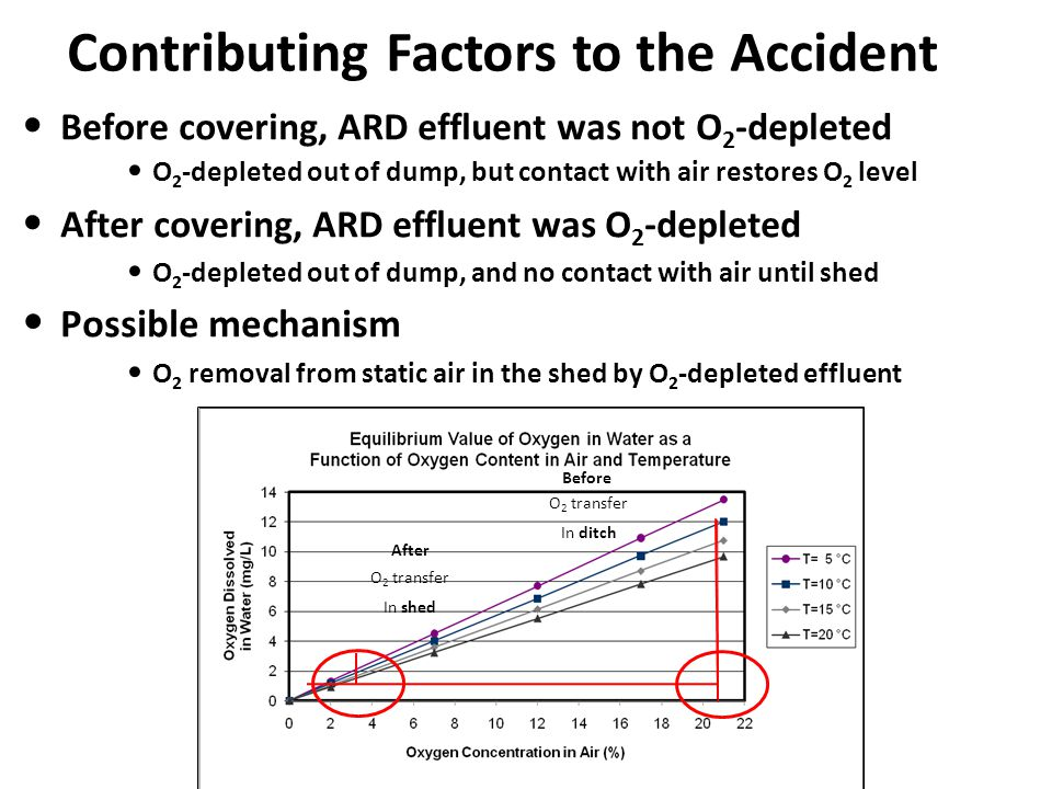 Contributing Factors to the Accident Before covering, ARD effluent was not O 2 -depleted O 2 -depleted out of dump, but contact with air restores O 2