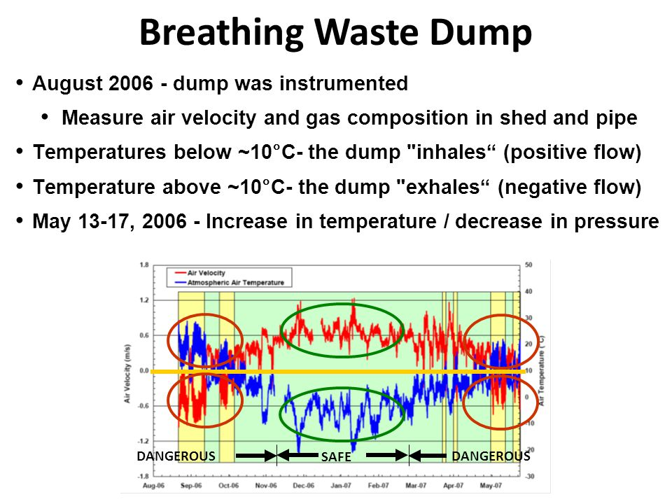 Breathing Waste Dump August 2006 - dump was instrumented Measure air velocity and gas composition in shed and pipe Temperatures below ~10°C- the dump