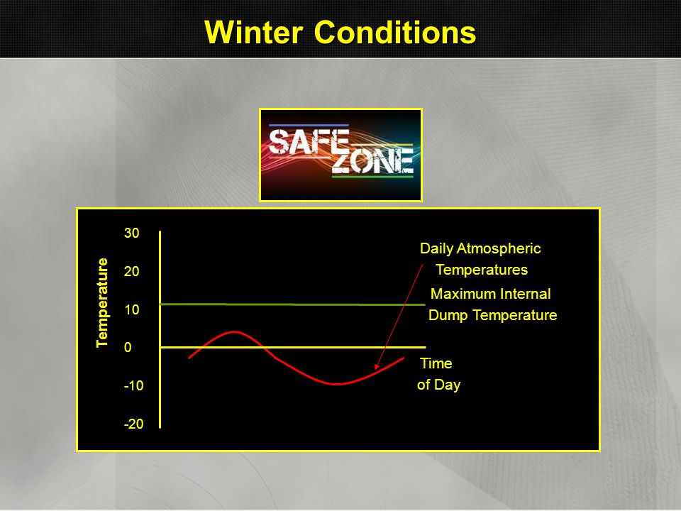 Winter Conditions Temperature 30 20 10 0 -10 -20 Daily Atmospheric Temperatures Maximum Internal Dump Temperature Time of Day