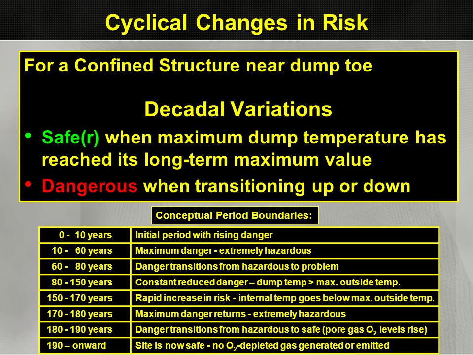 Cyclical Changes in Risk For a Confined Structure near dump toe Decadal Variations Safe(r) when maximum dump temperature has reached its long-term max