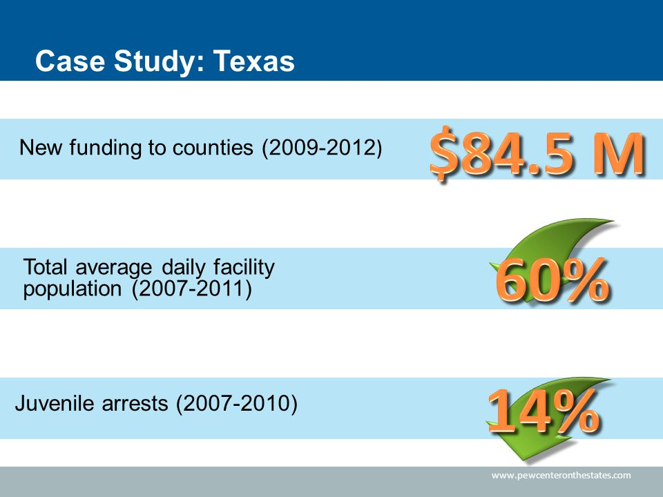 www.pewcenteronthestates.com Case Study: Texas Total average daily facility population (2007-2011) Juvenile arrests (2007-2010) New funding to counties (2009-2012 )