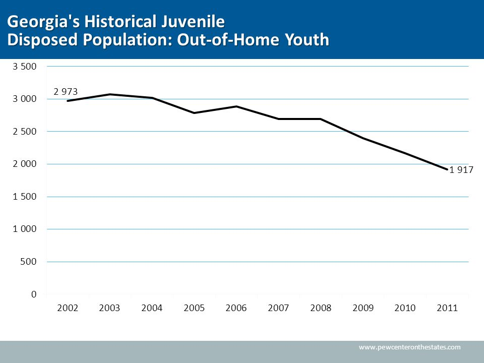 www.pewcenteronthestates.com Georgia s Historical Juvenile Disposed Population: Out-of-Home Youth