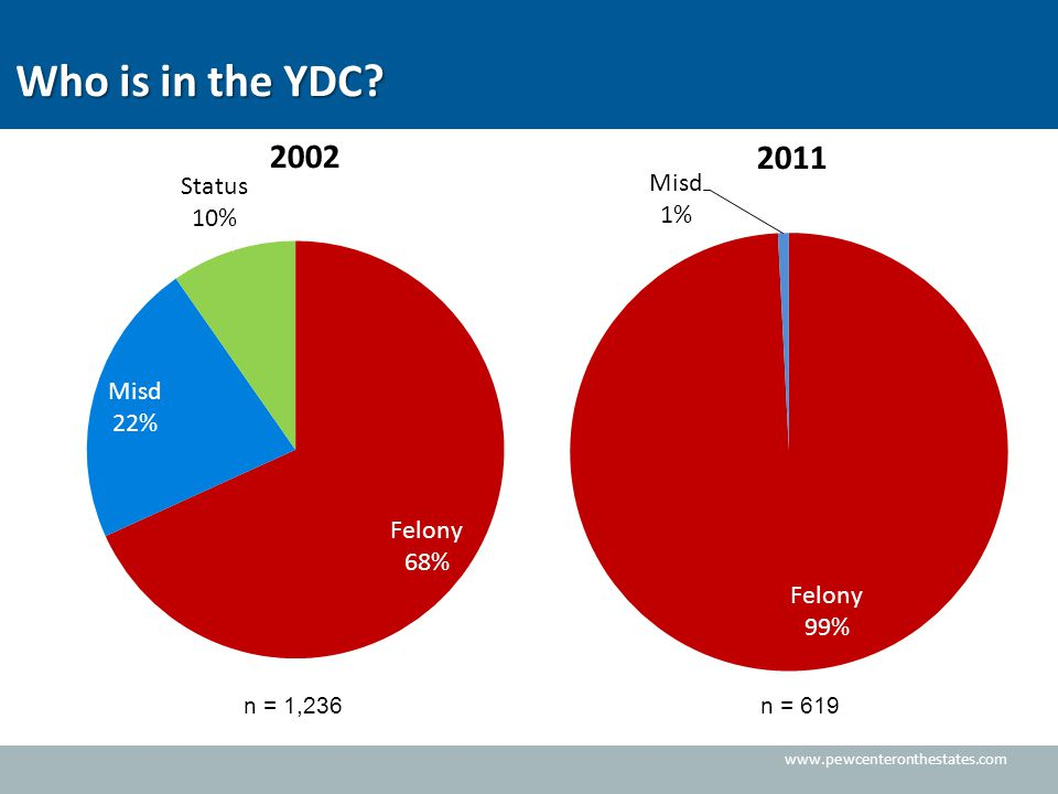 www.pewcenteronthestates.com Who is in the YDC? n = 1,236n = 619