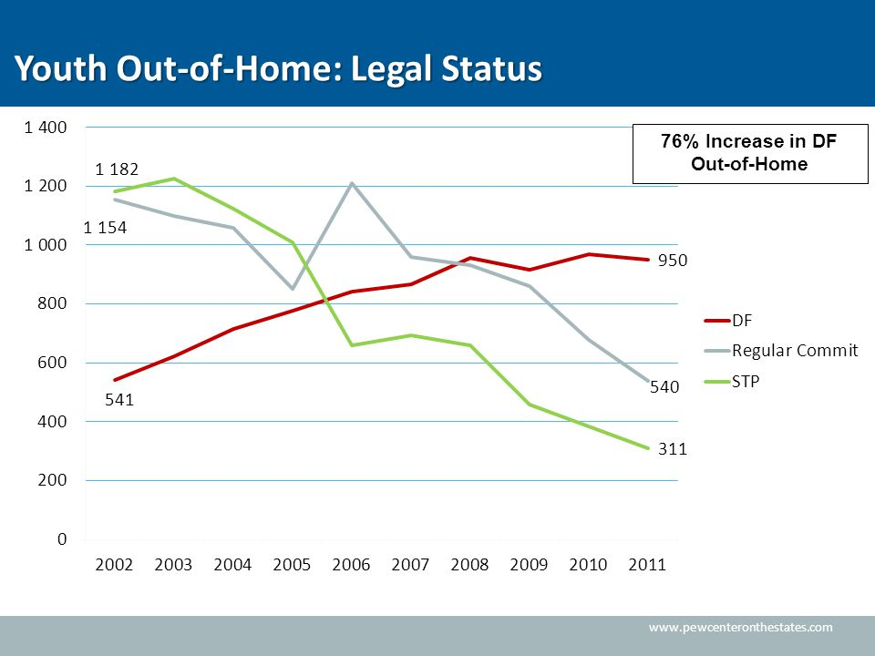 www.pewcenteronthestates.com Youth Out-of-Home: Legal Status