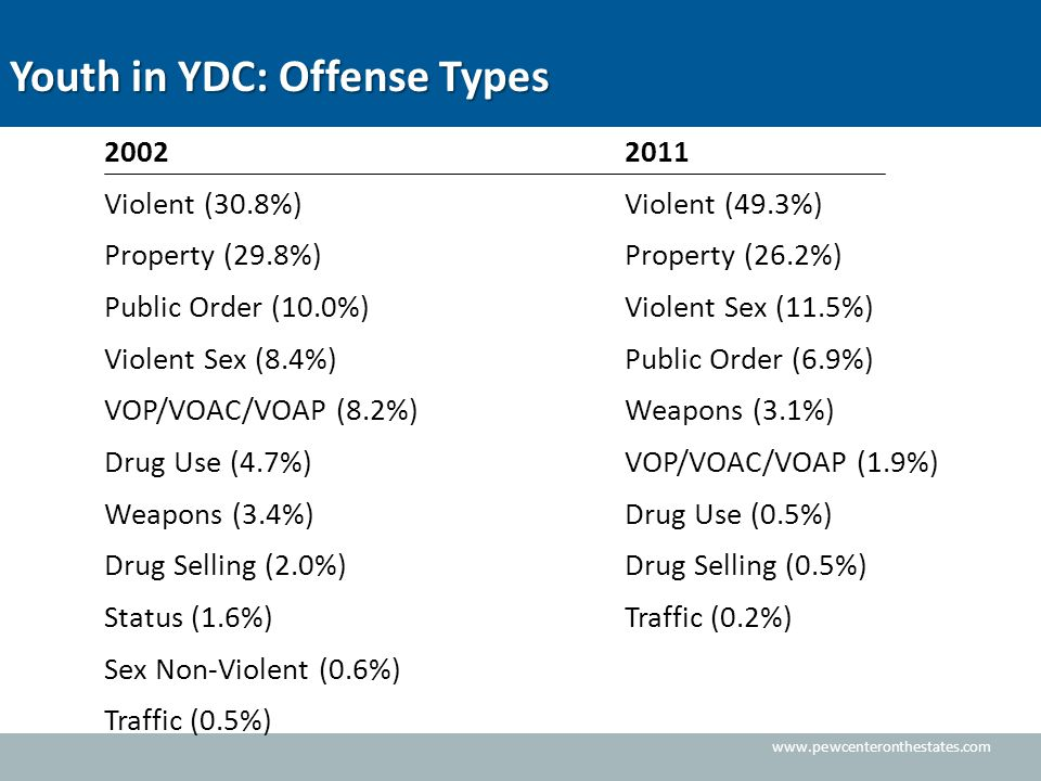 www.pewcenteronthestates.com Youth in YDC: Offense Types 20022011 Violent (30.8%)Violent (49.3%) Property (29.8%)Property (26.2%) Public Order (10.0%)Violent Sex (11.5%) Violent Sex (8.4%)Public Order (6.9%) VOP/VOAC/VOAP (8.2%)Weapons (3.1%) Drug Use (4.7%)VOP/VOAC/VOAP (1.9%) Weapons (3.4%)Drug Use (0.5%) Drug Selling (2.0%)Drug Selling (0.5%) Status (1.6%)Traffic (0.2%) Sex Non-Violent (0.6%) Traffic (0.5%)