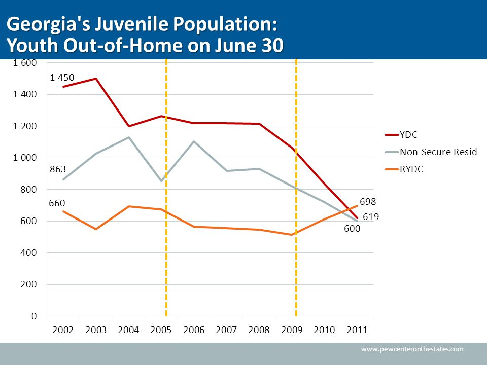 www.pewcenteronthestates.com Georgia s Juvenile Population: Youth Out-of-Home on June 30