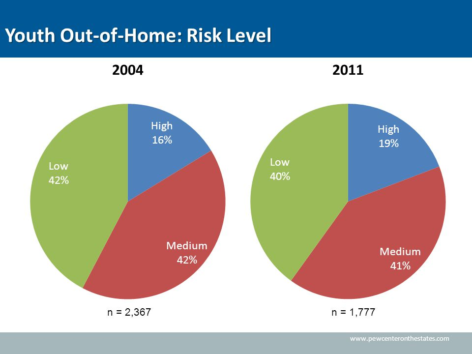 www.pewcenteronthestates.com Youth Out-of-Home: Risk Level n = 2,367n = 1,777