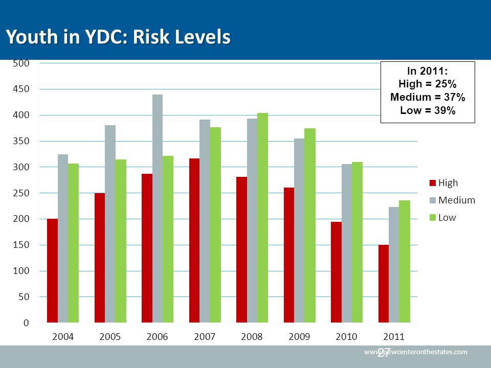 www.pewcenteronthestates.com Youth in YDC: Risk Levels 27