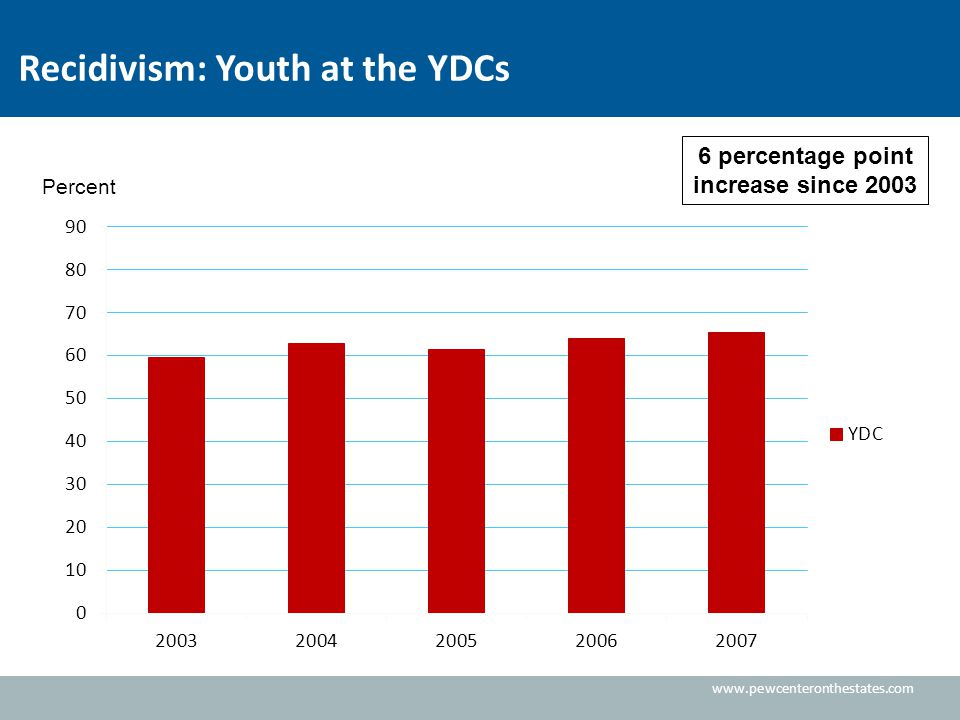 www.pewcenteronthestates.com Recidivism: Youth at the YDCs 6 percentage point increase since 2003 Percent
