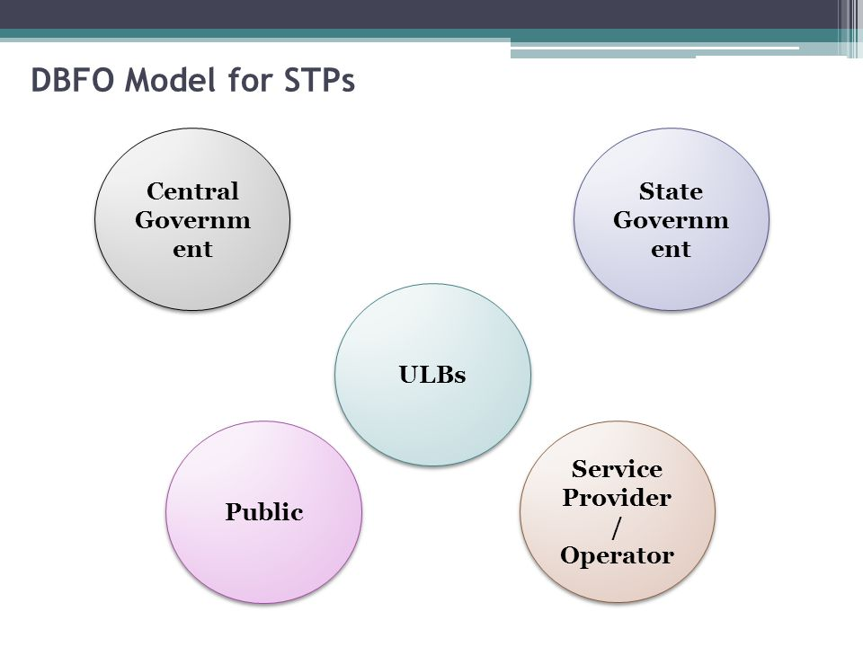 The service provider/operator builds, and then maintains and operates the facility for the contract period after commissioning.