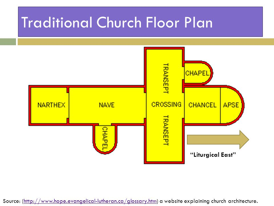 Traditional Church Floor Plan Liturgical East Source: (http://www.hope.evangelical-lutheran.ca/glossary.htm) a website explaining church architecture.http://www.hope.evangelical-lutheran.ca/glossary.htm