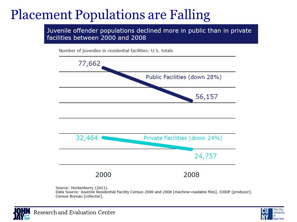Research and Evaluation Center Placement Populations are Falling