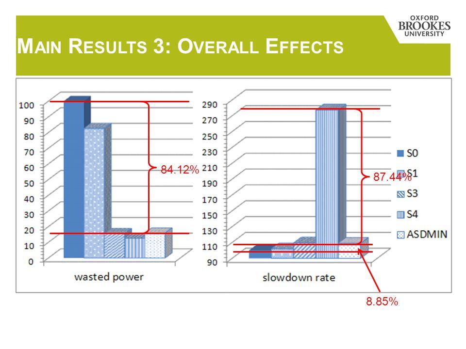 M AIN R ESULTS 3: O VERALL E FFECTS 84.12%87.44% 8.85%