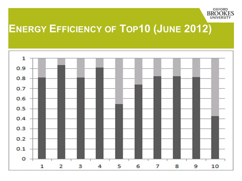 E NERGY E FFICIENCY OF T OP 10 (J UNE 2012)