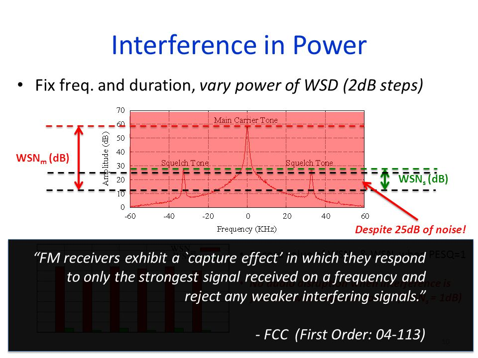 Interference in Power Fix freq.