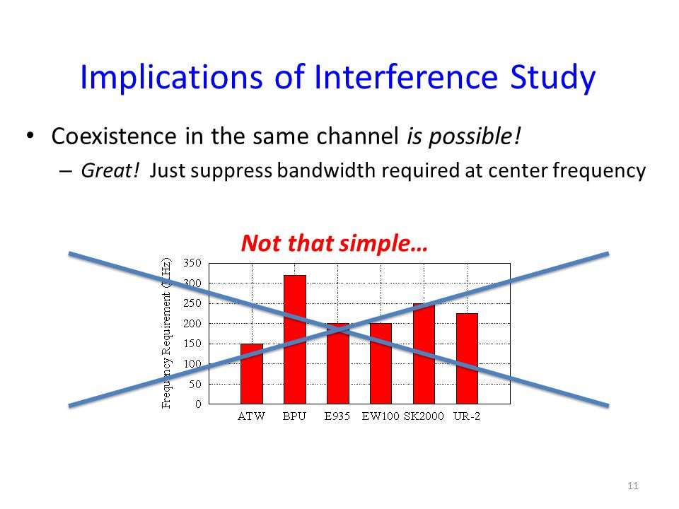 Implications of Interference Study Coexistence in the same channel is possible.