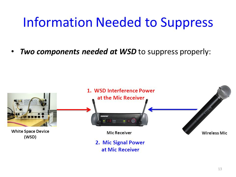 13 Two components needed at WSD to suppress properly: Information Needed to Suppress White Space Device (WSD) Mic Receiver Wireless Mic 2.