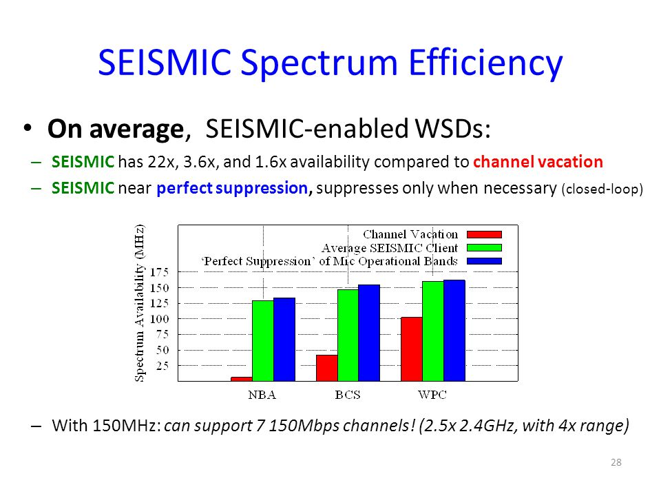 SEISMIC Spectrum Efficiency 28 On average, SEISMIC-enabled WSDs: – SEISMIC has 22x, 3.6x, and 1.6x availability compared to channel vacation – SEISMIC near perfect suppression, suppresses only when necessary (closed-loop) – With 150MHz: can support 7 150Mbps channels.