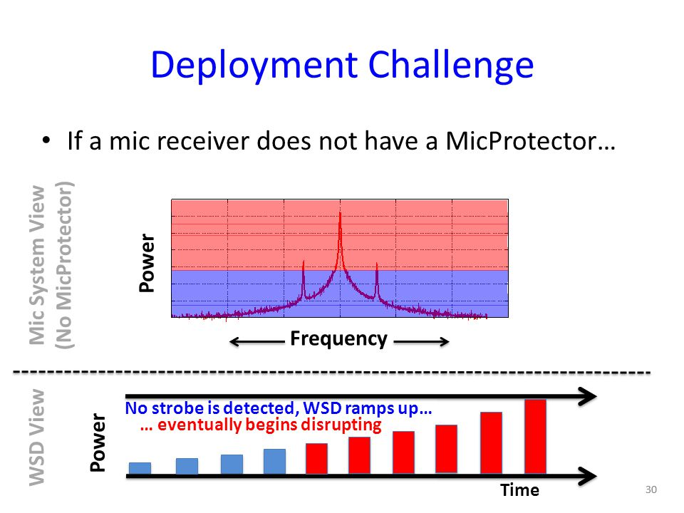 Deployment Challenge If a mic receiver does not have a MicProtector… 30 Time Power WSD View Mic System View (No MicProtector) Power Frequency No strobe is detected, WSD ramps up… … eventually begins disrupting