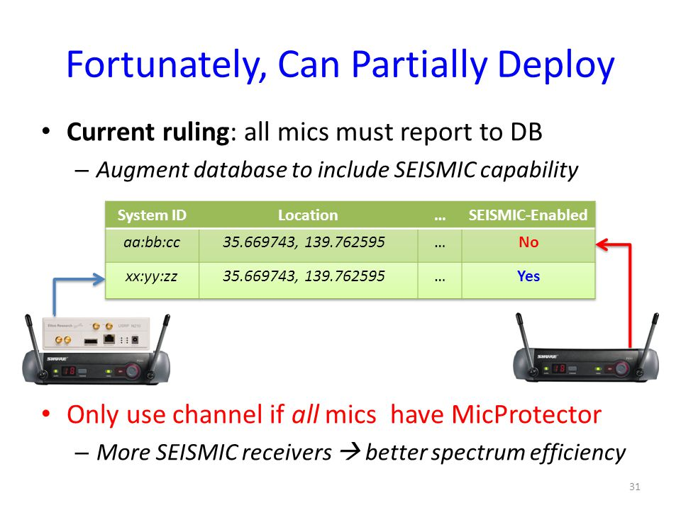 Fortunately, Can Partially Deploy Current ruling: all mics must report to DB – Augment database to include SEISMIC capability Only use channel if all mics have MicProtector – More SEISMIC receivers  better spectrum efficiency 31