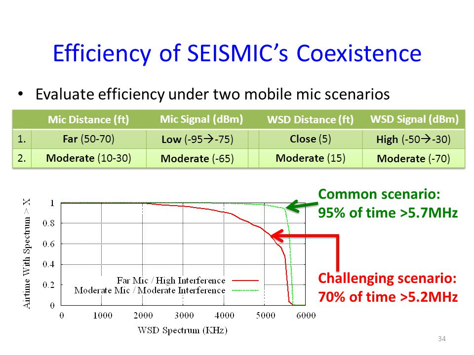 Efficiency of SEISMIC's Coexistence Evaluate efficiency under two mobile mic scenarios 1.Far mic (low/moderate signal)..