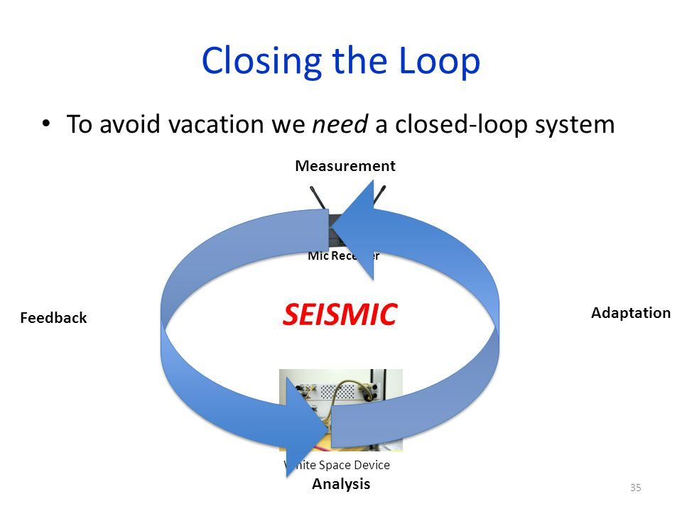 Closing the Loop To avoid vacation we need a closed-loop system 35 Mic Receiver White Space Device Measurement Feedback Adaptation Analysis SEISMIC