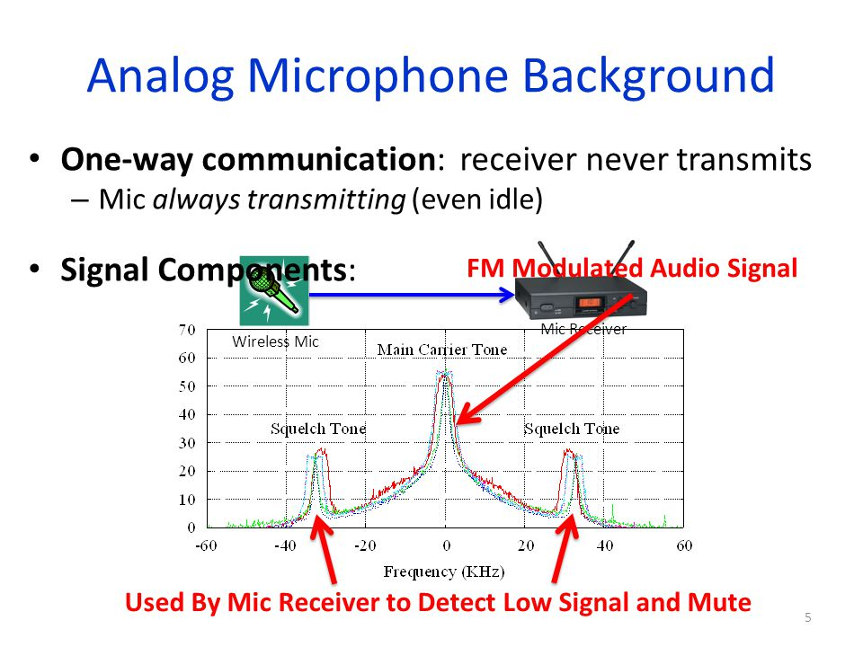 Outline Background on mic signals Data transmission impact on mic audio – Critical insight on coexistence SEISMIC: Spectrum Efficient Interference-Free System for MICs – Regains spectrum with zero audible interference – Evaluation of effectiveness and efficiency 6