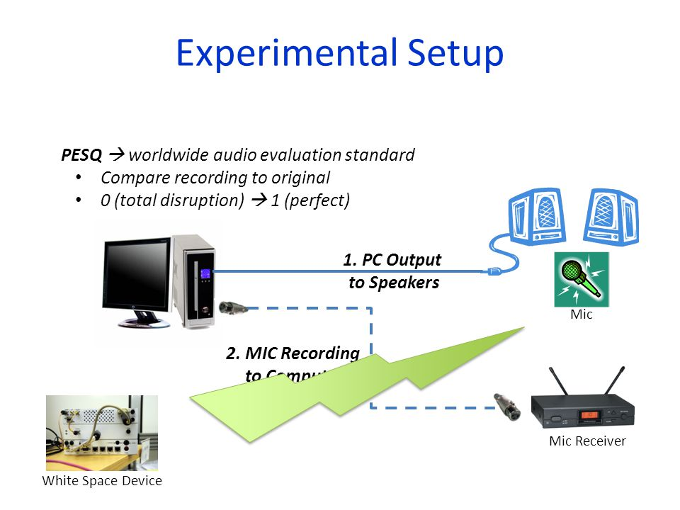 Experimental Setup 2. MIC Recording to Computer 1.