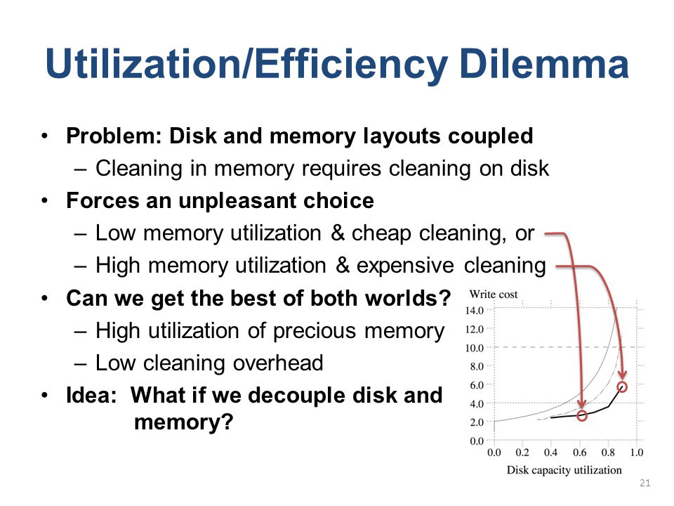 Utilization/Efficiency Dilemma Problem: Disk and memory layouts coupled –Cleaning in memory requires cleaning on disk Forces an unpleasant choice –Low