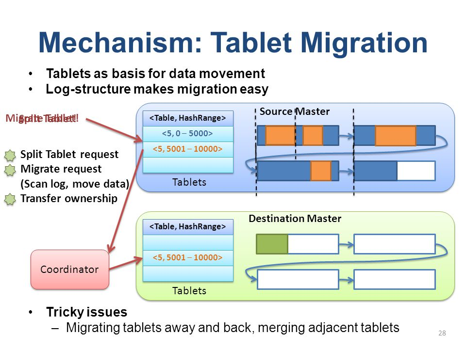 Mechanism: Tablet Migration Tablets as basis for data movement Log-structure makes migration easy Tricky issues –Migrating tablets away and back, merg