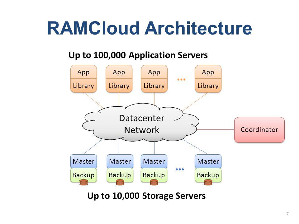 Master Backup Master Backup … App Library App Library App Library App Library … Datacenter Network Coordinator Up to 10,000 Storage Servers RAMCloud Architecture 7 Up to 100,000 Application Servers Master Backup Master Backup