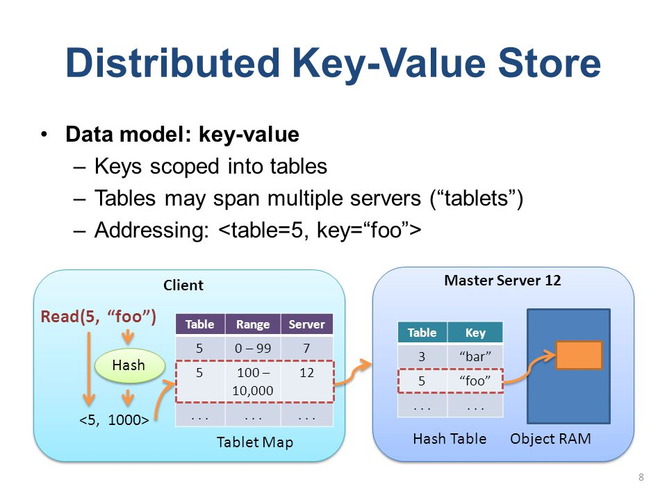"Distributed Key-Value Store Data model: key-value –Keys scoped into tables –Tables may span multiple servers (""tablets"") –Addressing: 8 Master Server"