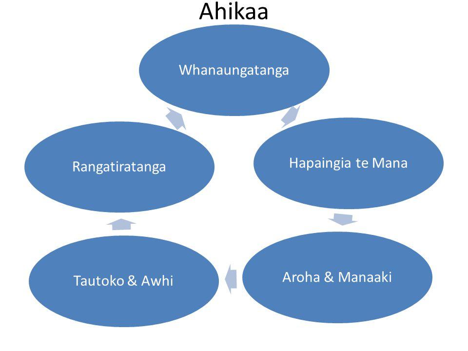 Ahikaa WhanaungatangaHapaingia te ManaAroha & ManaakiTautoko & AwhiRangatiratanga