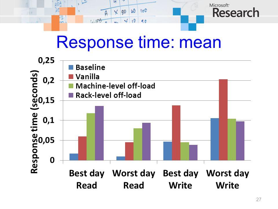 Response time: mean 27