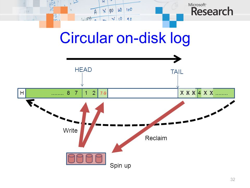 Circular on-disk log 32 H HEAD TAIL 7894........87 12 7-9 XXX12XX Reclaim Write Spin up