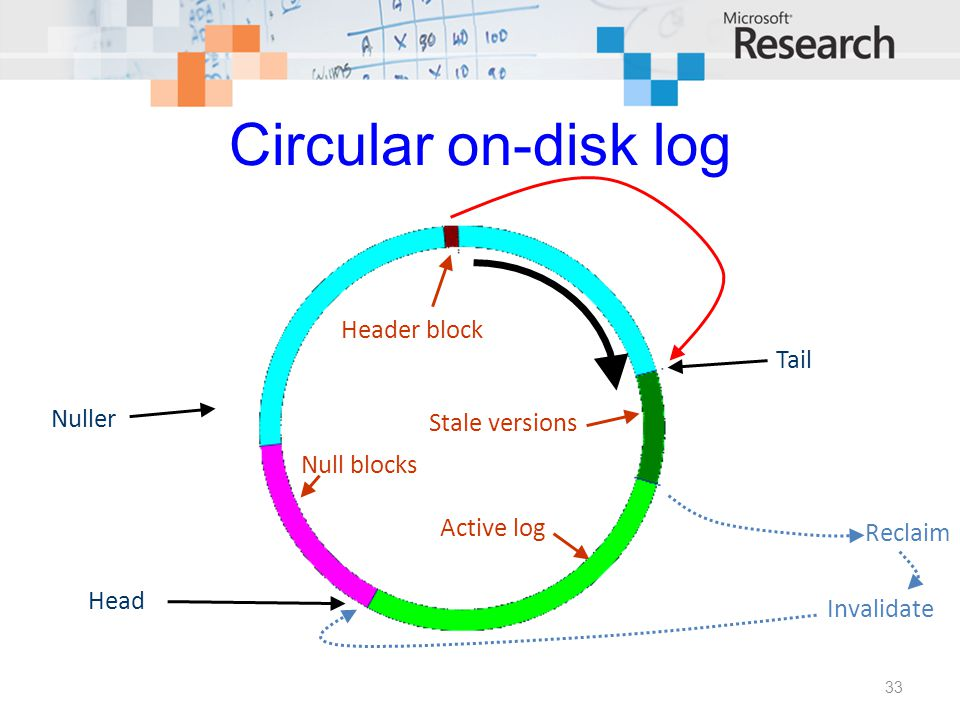 Circular on-disk log Nuller Head Tail Reclaim Header block Null blocks Active log Stale versions Invalidate 33