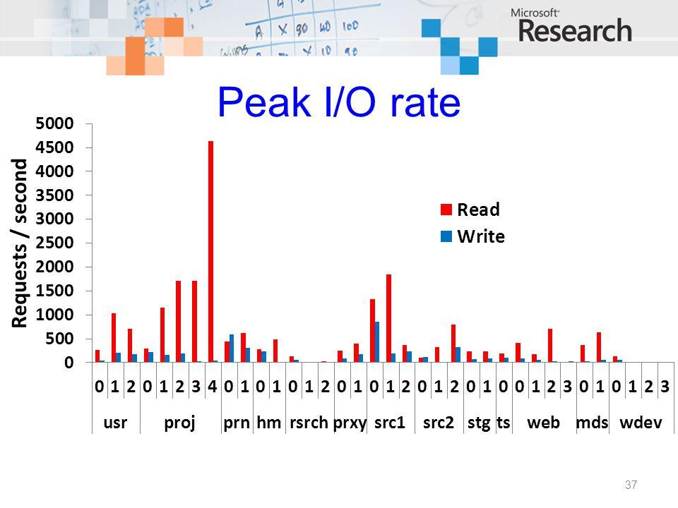 Peak I/O rate 37
