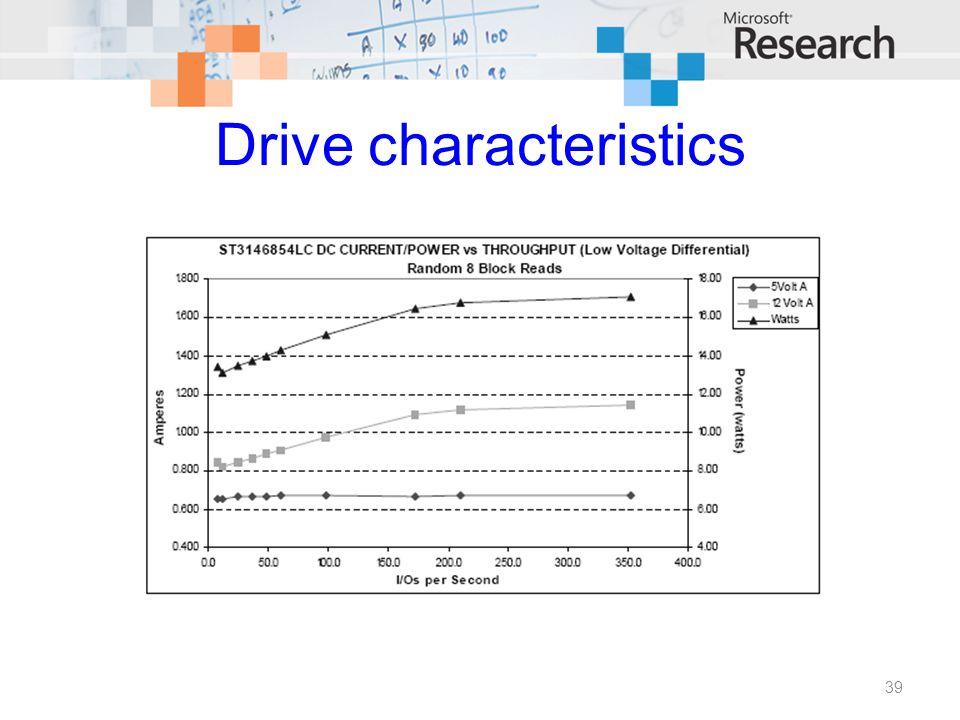 Drive characteristics 39