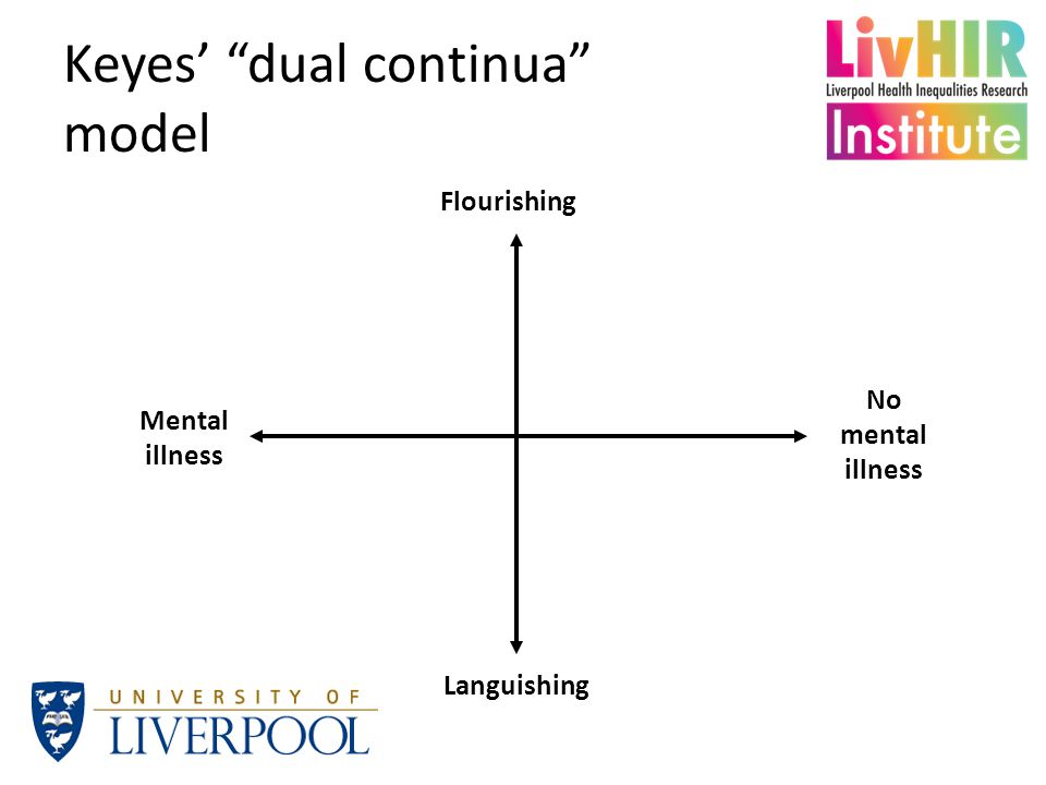 Keyes' dual continua model Mental illness No mental illness Flourishing Languishing