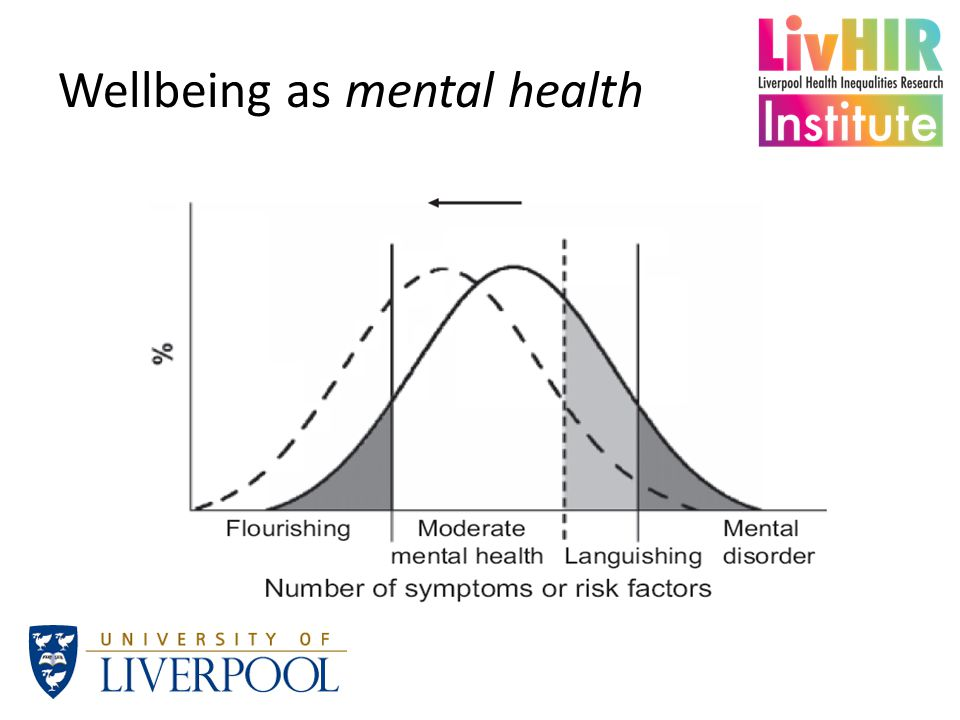 Wellbeing as mental health